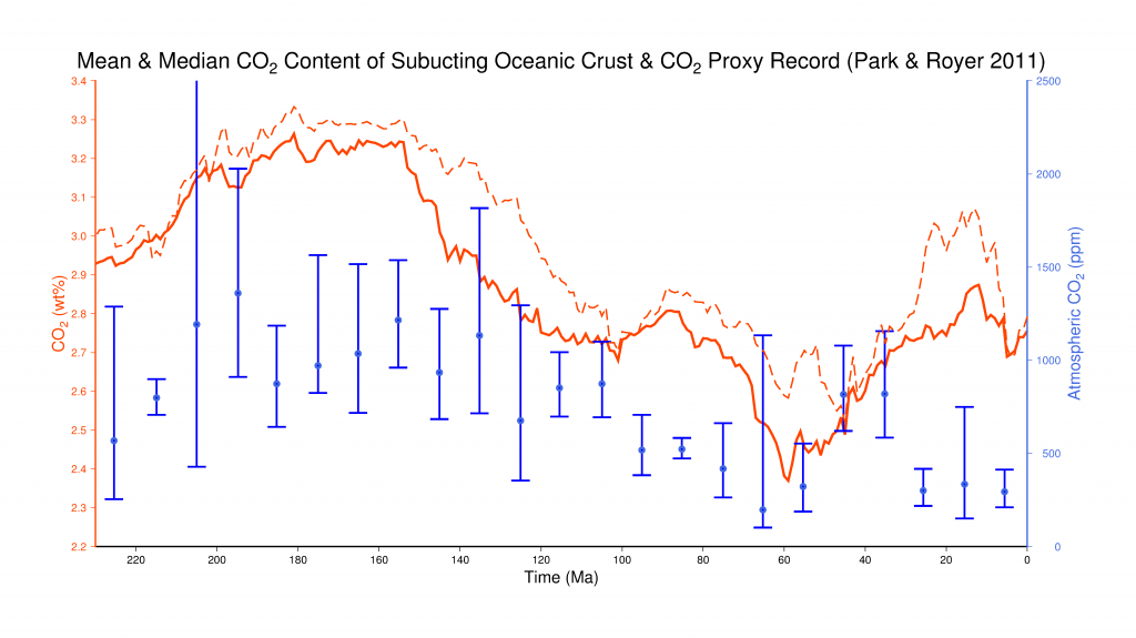 Subducting_Oceanic_Crust_CO2_And_Park_CO2