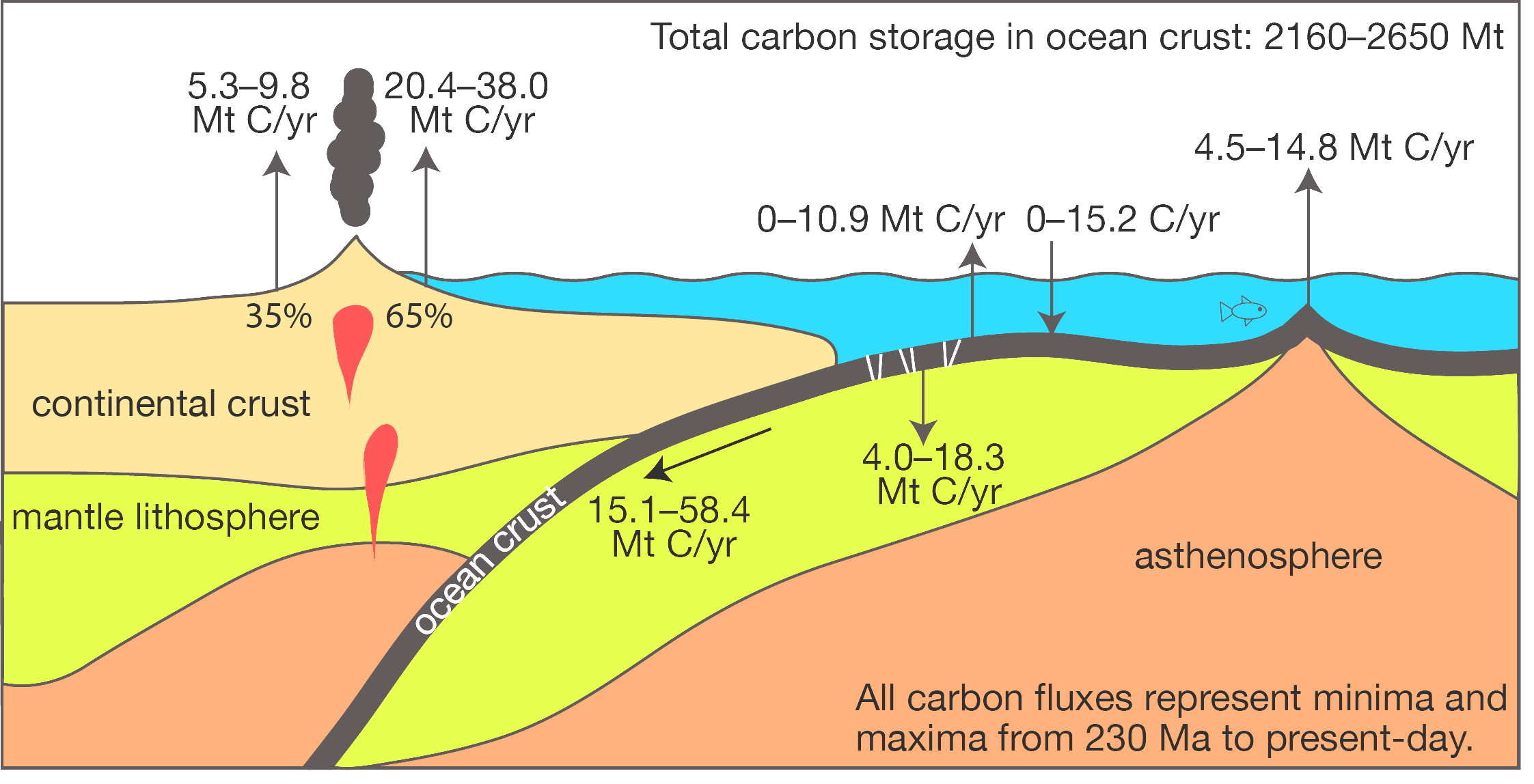 Media Earthbyte Four Diagrams A B C And D Representing Stages Of Stroke Previously Unknown Connection Between Geological Atmospheric Carbon Dioxide Cycles The Fluctuating Capacity Ocean Crust To Store